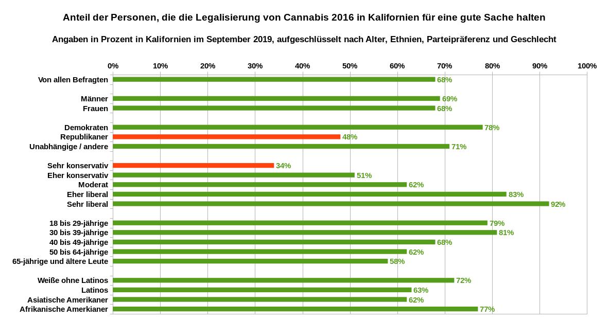 Meinung der Kalifornier zur Annahme der Volksinitiative im Jahr 2016, die den Besitz, den Verkauf und den persönlichen Gebrauch von Marihuana unter Erwachsenen legalisierte – aufgeschlüsselt nach Geschlecht, Parteipräferenz, politischer Selbsteinschätzung, Alter und ethnischer Zugehörigkeit. Datenquelle: Berkeley IGS Poll