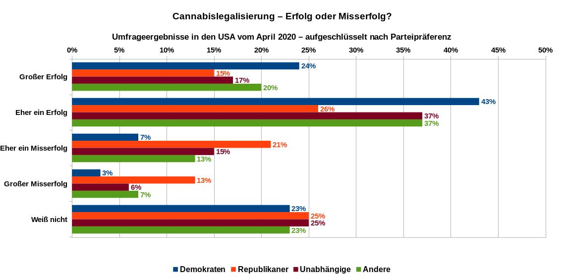 """Einschätzung zur Frage """"Cannabislegalisierung – Erfolg oder Misserfolg?"""" bei US-Amerikanern im April 2020 nach Parteipräferenzen aufgeschlüsselt. Datenquelle YouGrov"""