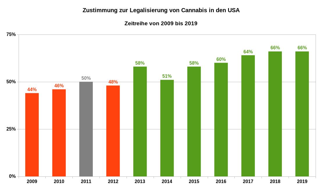Zustimmung zur Legalisierung von Cannabis in den USA als Zeitreihe von 2009 bis 2019. In den Jahren 2018 und 2019 wurden insgesamt drei Umfragen durchgeführt. Für diese beiden Jahre sind hier die Durchschnittswerte angegeben. Datenquellen: Gallup Statistik und Gallup Umfragen 2018 und 2019