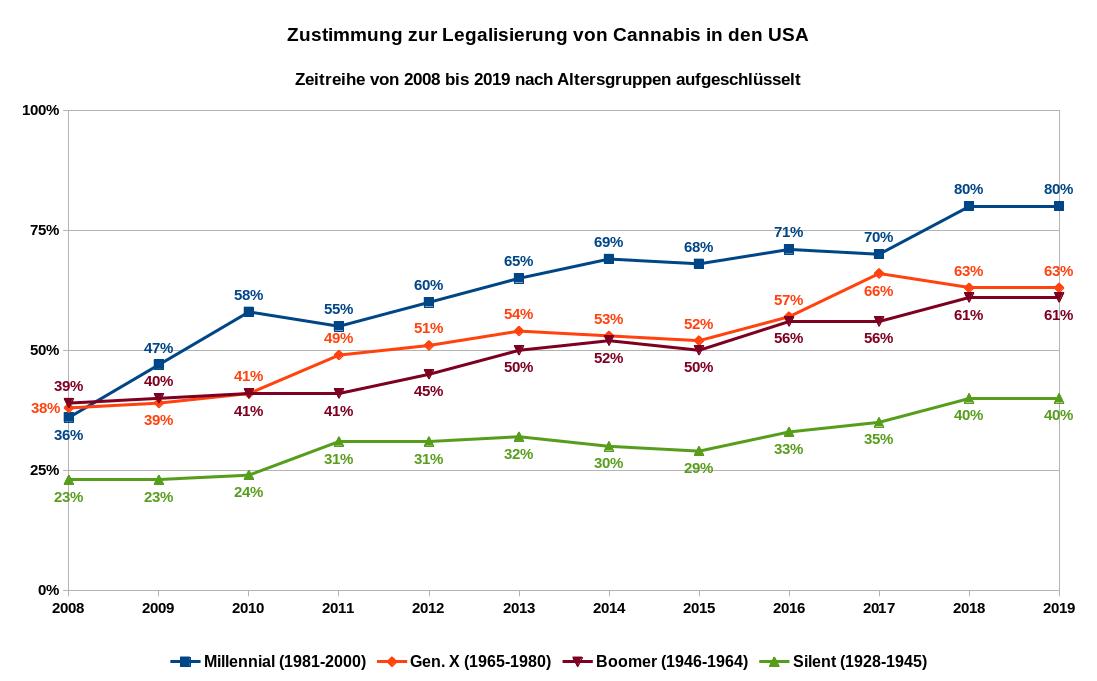 Zeitreihe von 2008 bis 2019 die Anteile der Befürworter einer Legalisierung von Cannabis nach Altersgruppen sortiert. In den Jahren 2009 und 2012 wurde in den Umfragen das Alter nicht abgefragt. Die Daten für diese zwei Jahre wurden durch lineare Interpolation generiert. Datenquellen: Pew Research Center, Gallup