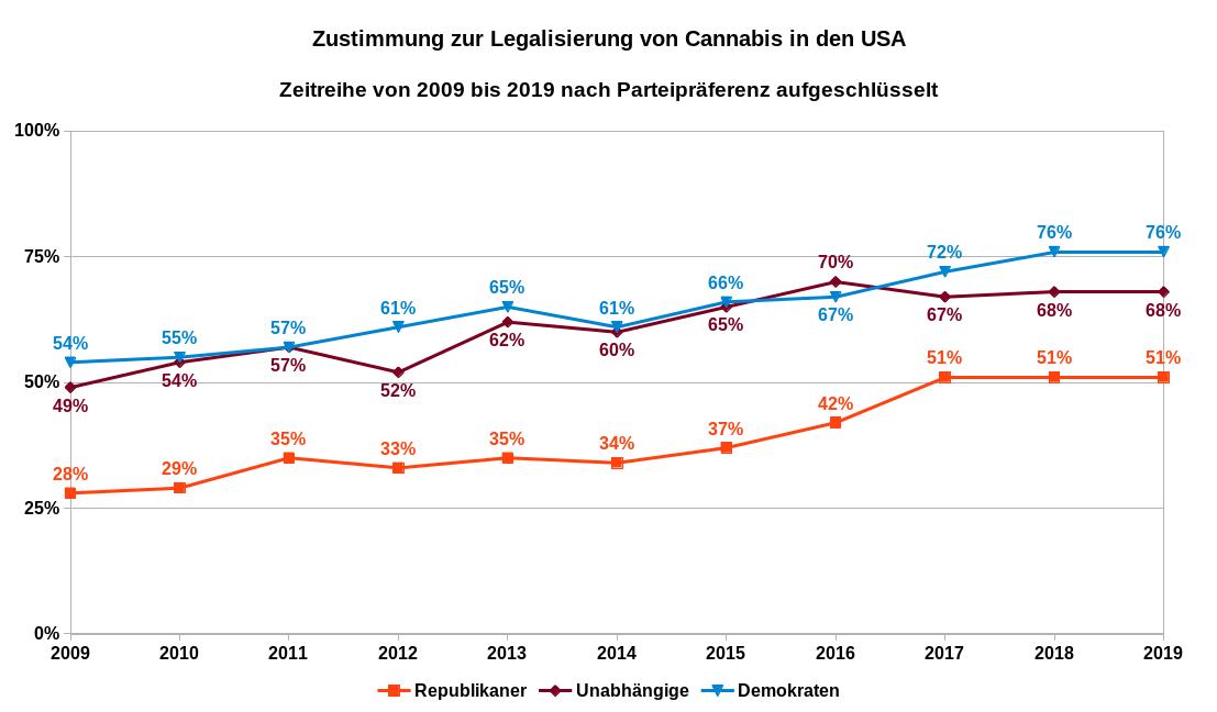 Zustimmung zur Legalisierung von Cannabis in den USA als Zeitreihe von 2009 bis 2019 nach Parteipräferenz aufgeschlüsselt. Datenquellen: Gallup