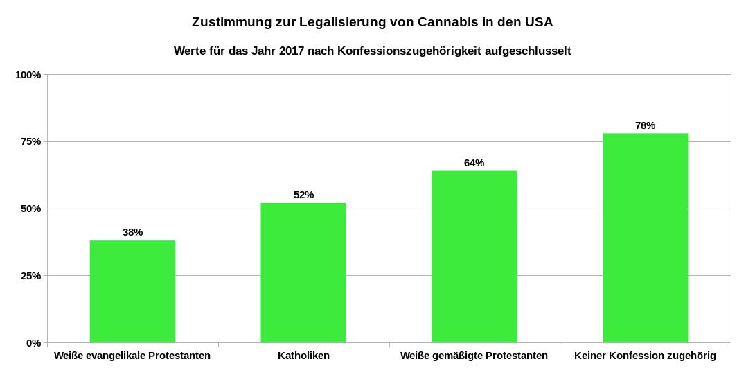 Zustimmung zur Legalisierung von Cannabis in den USA im Jahr 2017 nach Konfessionen aufgeschlüsselt. Datenquellen: Pew Research Center