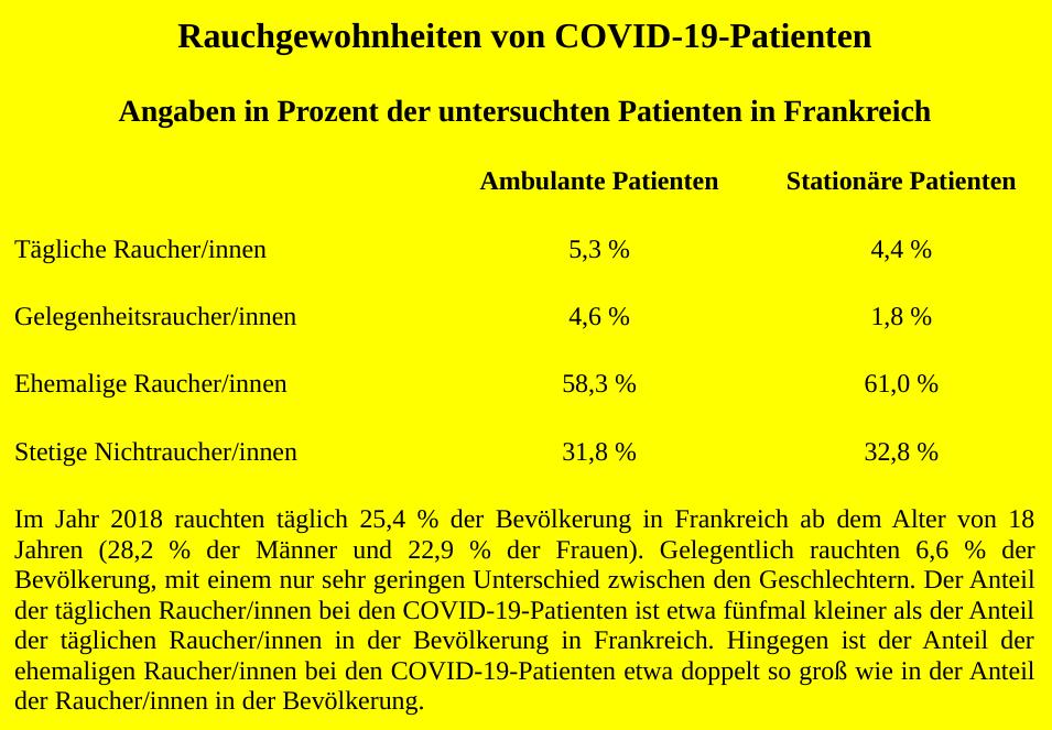 Rauchgewohnheiten von COVID-19-Patienten – Angaben in Prozent der untersuchten Patienten in Frankreich