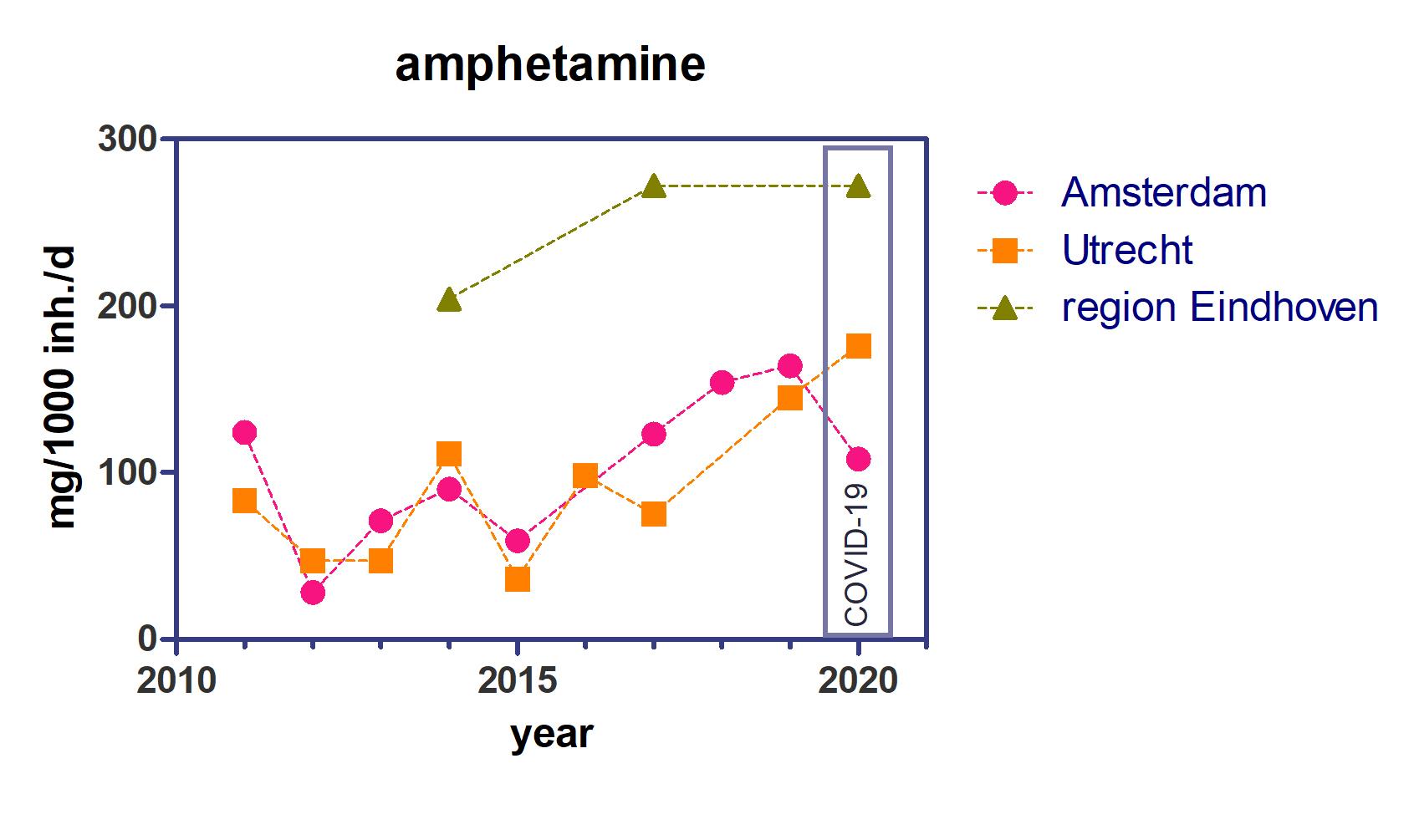 Grafische Darstellung des Speedkonsums (Amphetaminkonsums) in Amsterdam, Eindhoven und Utrecht als Zeitreihe von 2011 bis 2020 – 2020 gemessen während des Lockdowns aufgrund der Coronapandemie. Grafik: KWR (2020)