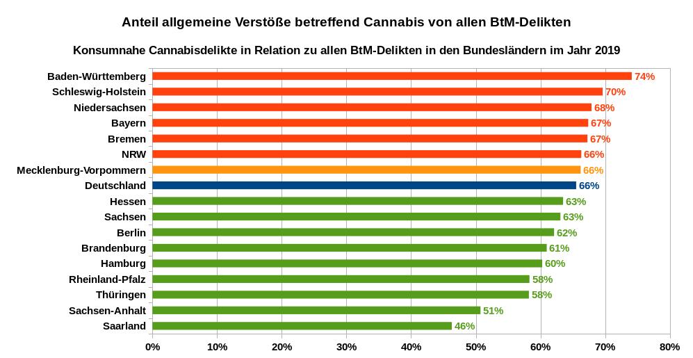 Anteil allgemeine Verstöße betreffend Cannabis von allen BtM-Delikten – Konsumnahe Cannabisdelikte in Relation zu allen BtM-Delikten in den Bundesländern im Jahr 2019. Datenquellen: PKS der Bundesländer, Mecklenburg-Vorpommern wegen fehlender Daten auf Bundesdurchschnitt gesetzt.