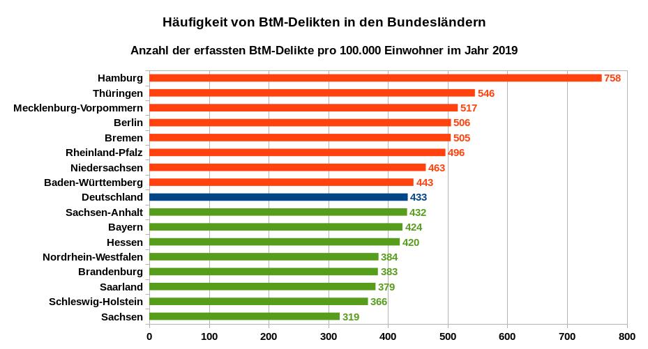 Häufigkeit von BtM-Delikten in den Bundesländern – Anzahl der erfassten BtM-Delikte pro 100.000 Einwohner im Jahr 2019. Datenquellen: PKS der Bundesländer
