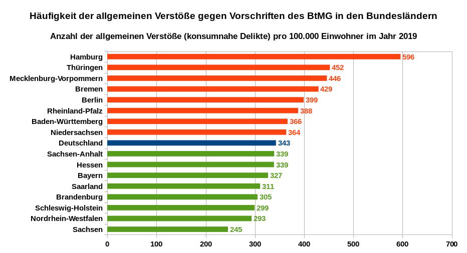 Häufigkeit der allgemeinen Verstöße gegen Vorschriften des BtMG in den Bundesländern – Anzahl der allgemeinen Verstöße (konsumnahe Delikte) pro 100.000 Einwohner im Jahr 2019. Datenquellen: PKS der Bundesländer