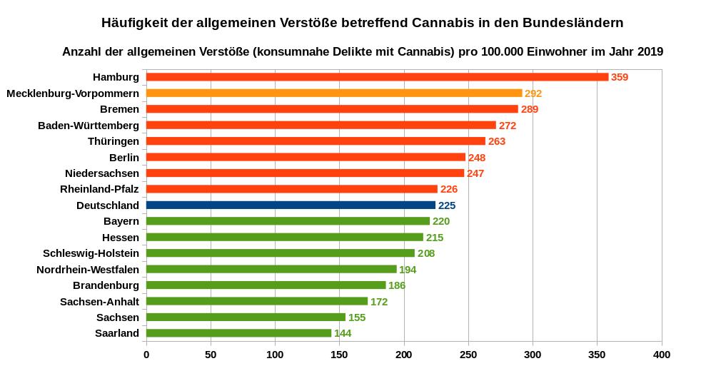 Häufigkeit der allgemeinen Verstöße betreffend Cannabis in den Bundesländern – Anzahl der allgemeinen Verstöße (konsumnahe Delikte mit Cannabis) pro 100.000 Einwohner im Jahr 2019. Datenquellen: PKS der Bundesländer, Mecklenburg-Vorpommern hochgerechnet und geschätzt