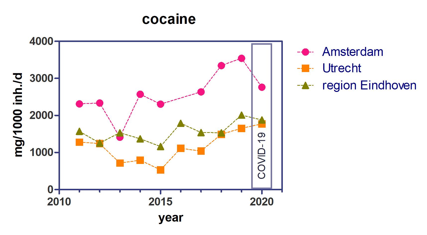 Grafische Darstellung des Kokainkonsums in Amsterdam, Eindhoven und Utrecht als Zeitreihe von 2011 bis 2020 – 2020 gemessen während des Lockdowns aufgrund der Coronapandemie. Grafik: KWR (2020)