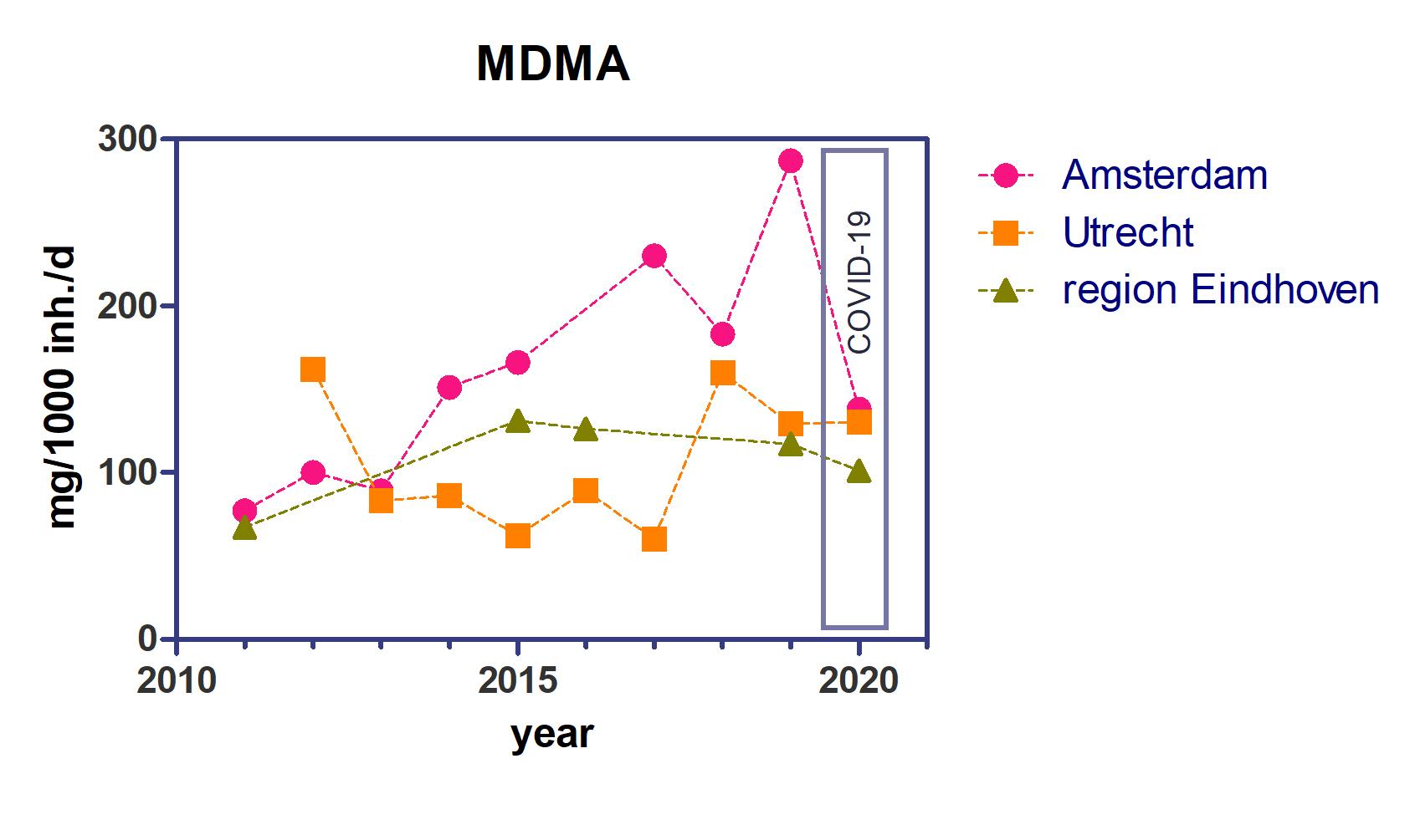 Grafische Darstellung des Ecstasykonsums (MDMA-Konsums) in Amsterdam, Eindhoven und Utrecht als Zeitreihe von 2011 bis 2020 – 2020 gemessen während des Lockdowns aufgrund der Coronapandemie. Grafik: KWR (2020)