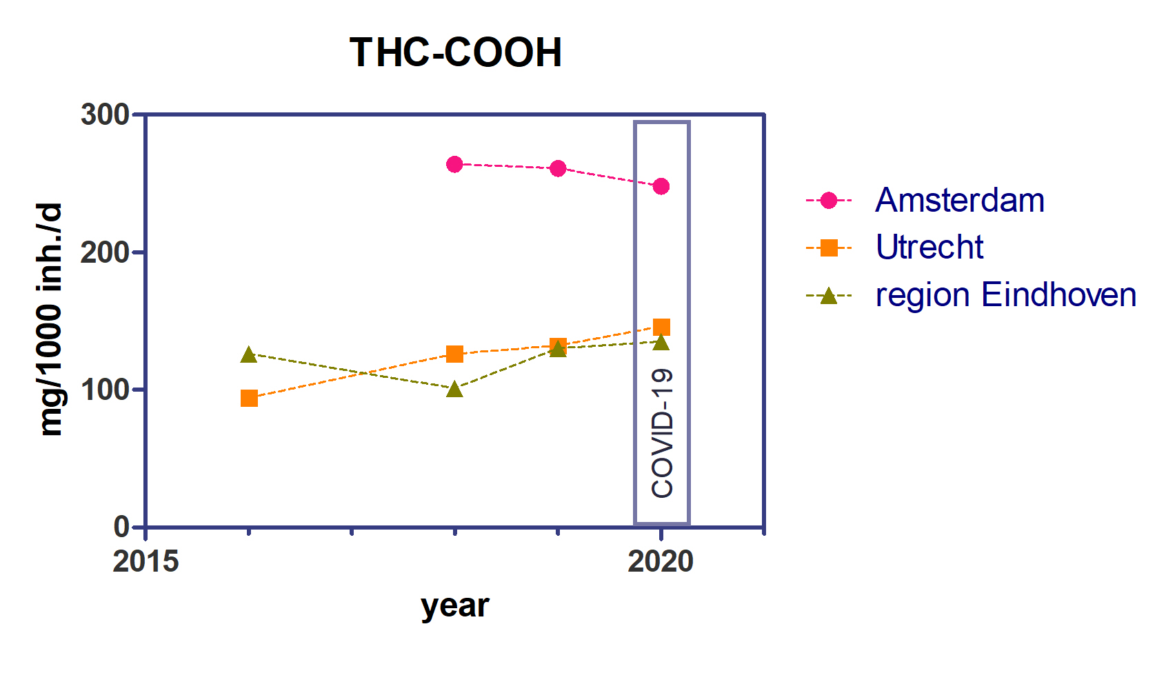 Grafische Darstellung des Cannabiskonsums (Metabolit THC-COOH von THC) in Amsterdam, Eindhoven und Utrecht als Zeitreihe von 2016 bis 2020 – 2020 gemessen während des Lockdowns aufgrund der Coronapandemie. Grafik: KWR (2020)