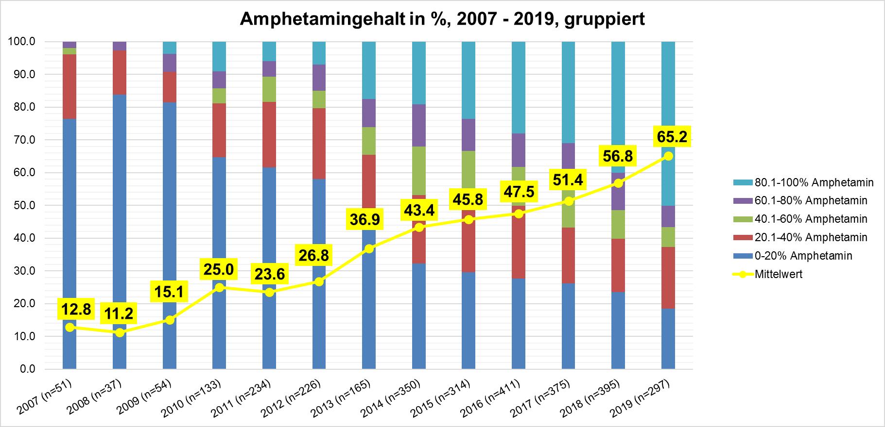 Entwicklung Amphetamin-Sulfat-Gehalt in Prozent, 2007 – 2019, gruppiert. Grafik Safer Party Zürich