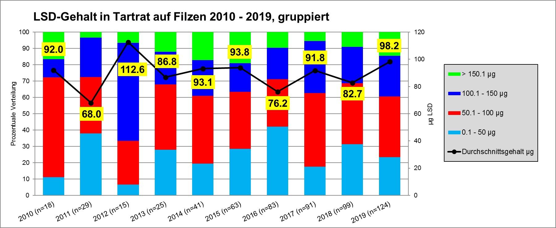 Entwicklung LSD-Tartat-Gehalt in Prozent, 2010 – 2019, gruppiert. Grafik Safer Party Zürich