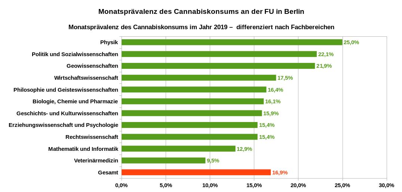 Monatsprävalenz des Cannabiskonsums im Jahr 2019 an der Freien Universität Berlin – differenziert nach Fachbereichen. Datenquelle: University Health Report FU Berlin 01/2019