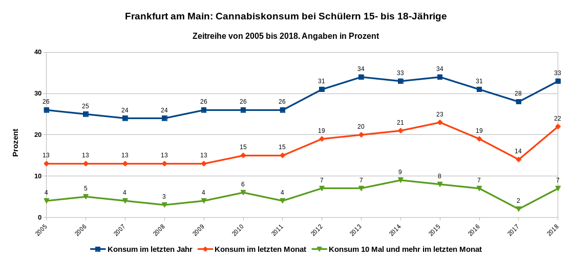 Trend des Cannabiskonsums als Zeitreihe von 2005 bis 2018 in Frankfurt am Main bei Schülern im Alter von 15 bis 18 Jahren. Datenquelle: MoSyD Jahresbericht 2018, Abb. 15 u. 16, S 77.