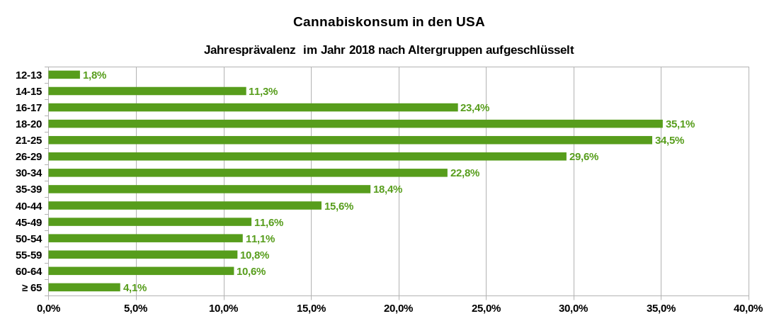 Cannabiskonsum in den USA – Jahresprävalenz im Jahr 2018, nach Altersgruppen aufgeschlüsselt. Datenquelle: National Survey on Drug Use and Health (NSDUH): Substance Abuse and Mental Health Services Administration. (2019). Results from the 2018 National Survey on Drug Use and Health: Detailed tables, Tab. 1.7B S. 40