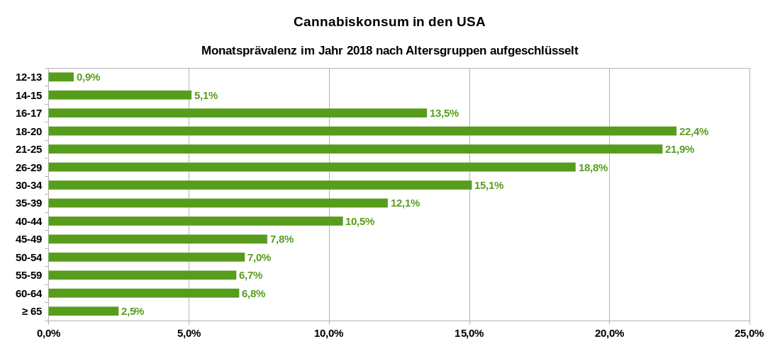 Cannabiskonsum in den USA – Monatsprävalenz im Jahr 2018, nach Altersgruppen aufgeschlüsselt. Datenquelle: National Survey on Drug Use and Health (NSDUH): Substance Abuse and Mental Health Services Administration. (2019). Results from the 2018 National Survey on Drug Use and Health: Detailed tables, Tab. 1.7B S. 40