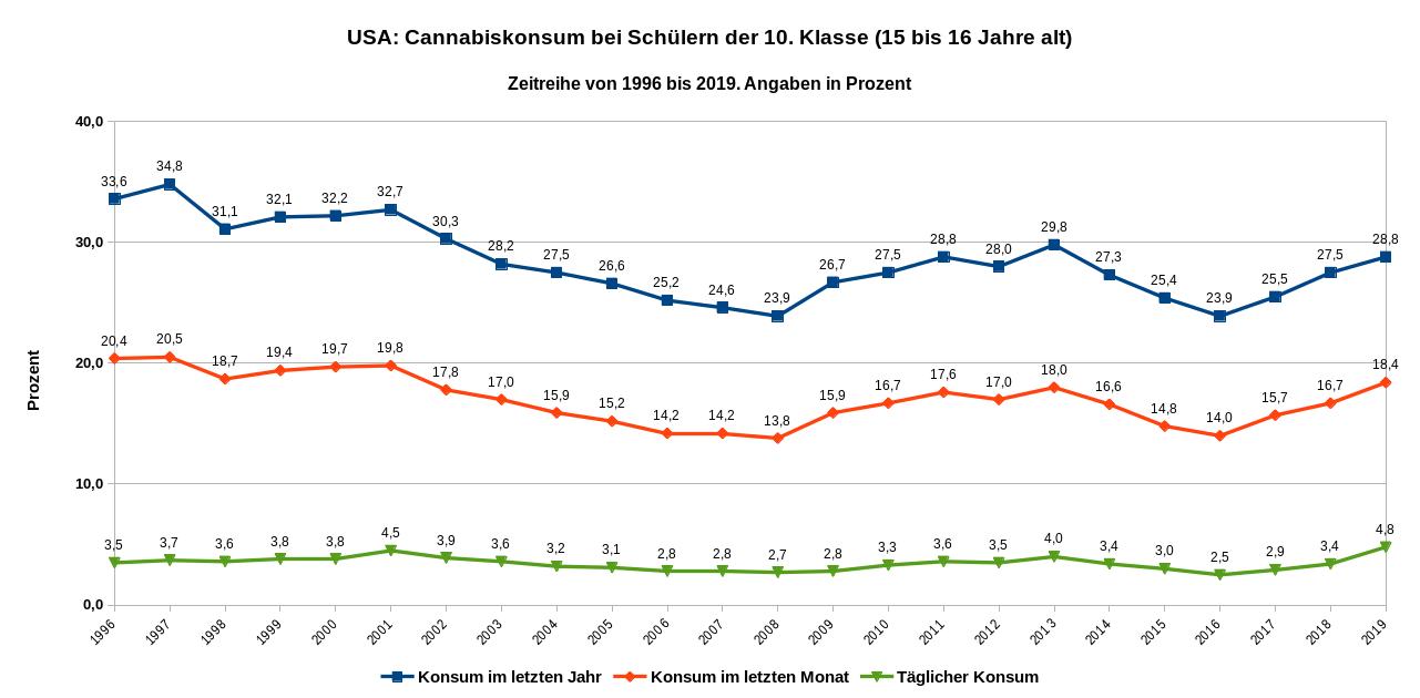 Zeitreihe des Cannabiskonsums von Schülern der 10. Klasse von 1996 bis 2019. Datenquelle: Monitoring the Future Tab. 6 S. 70; Tab. 7 S., 80; Tab. 8 S. 88.