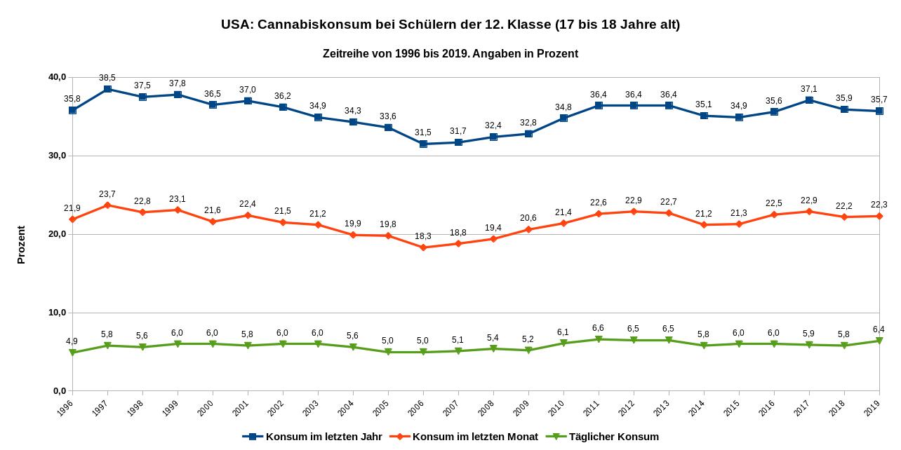 Zeitreihe des Cannabiskonsums von Schülern der 12. Klasse von 1996 bis 2019. Datenquelle: Monitoring the Future Tab. 6 S. 70; Tab. 7 S., 80; Tab. 8 S. 88.