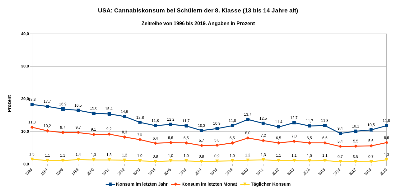 Zeitreihe des Cannabiskonsums von Schülern der 8. Klasse von 1996 bis 2019. Datenquelle: Monitoring the Future Tab. 6 S. 70; Tab. 7 S., 80; Tab. 8 S. 88.