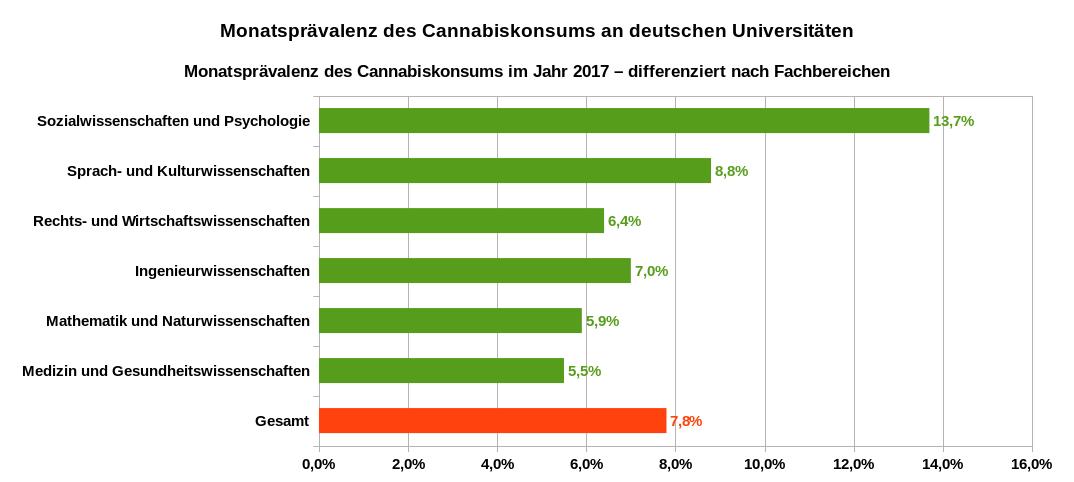 Monatsprävalenz des Cannabiskonsums im Jahr 2017 an deutschen Universitäten – differenziert nach Fachbereichen. Datenquelle: Gesundheit Studierender in Deutschland 2017