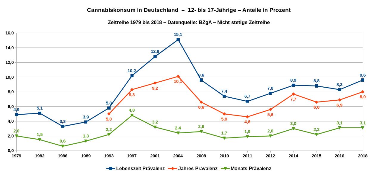Cannabiskonsum in Deutschland – 12- bis 17-Jährige – Angaben in Prozent – nichtstetige Zeitreihe 1979 bis 2018. Datenquelle: BZgA