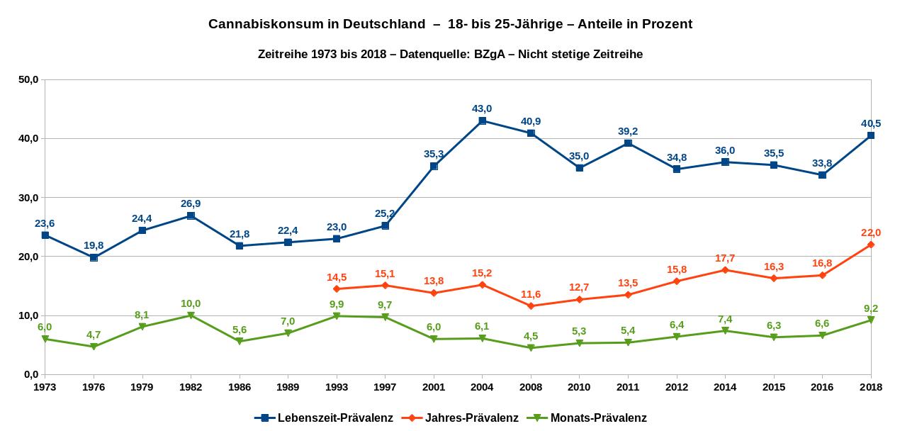 Cannabiskonsum in Deutschland – 18- bis 25-Jährige – Angaben in Prozent – nichtstetige Zeitreihe 1979 bis 2018. Datenquelle: BZgA