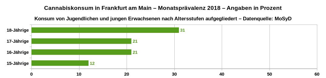 Monatsprävalenz des Cannabiskonsums in Frankfurt am Main im Jahr 2018 von Jugendlichen und jungen Erwachsenen nach Altersstufen aufgeschlüsselt. Datenquelle: MoSyD