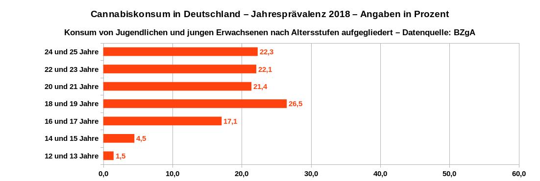 Jahresprävalenz des Cannabiskonsums in Deutschland im Jahr 2018 von Jugendlichen und jungen Erwachsenen nach Altersstufen aufgeschlüssel. Datenquelle: BZgA