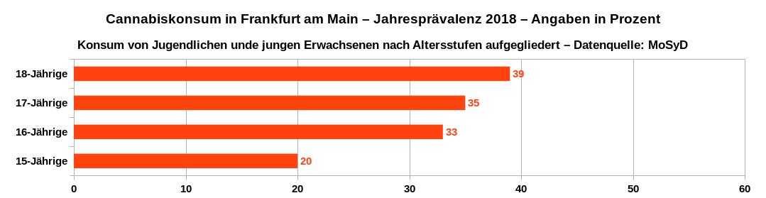 Jahresprävalenz des Cannabiskonsums in Frankfurt am Main im Jahr 2018 von Jugendlichen und jungen Erwachsenen nach Altersstufen aufgeschlüsselt. Datenquelle: MoSyD