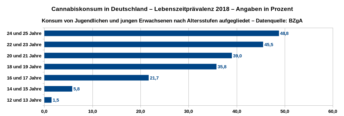 Lebenszeitprävalenz des Cannabiskonsums in Deutschland im Jahr 2018 von Jugendlichen und jungen Erwachsenen nach Altersstufen aufgeschlüssel. Datenquelle: BZgA