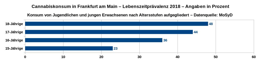 Lebenszeitprävalenz des Cannabiskonsums in Frankfurt am Main im Jahr 2018 von Jugendlichen und jungen Erwachsenen nach Altersstufen aufgeschlüsselt. Datenquelle: MoSyD