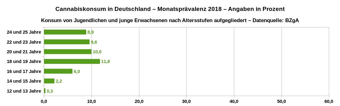 Monatsprävalenz des Cannabiskonsums in Deutschland im Jahr 2018 von Jugendlichen und jungen Erwachsenen nach Altersstufen aufgeschlüsselt. Datenquelle: BZgA