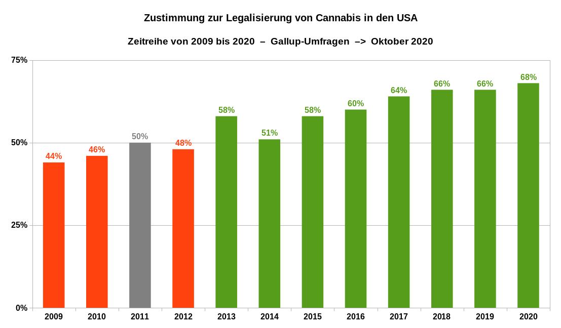 Zustimmung zur Legalisierung von Cannabis in den USA als Zeitreihe von 2009 bis 2020. Datenquellen: Gallup Statistik 2020