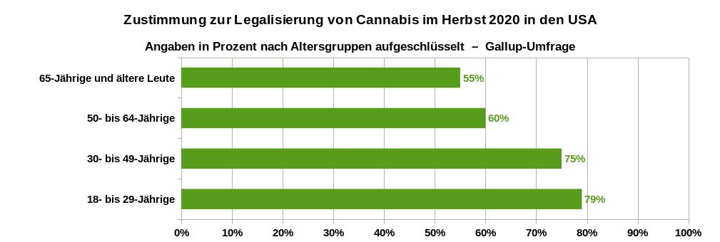 Zustimmung zur Legalisierung von Cannabis in den USA im Jahr 2020 nach Alter aufgeschlüsselt. Datenquelle: Gallup