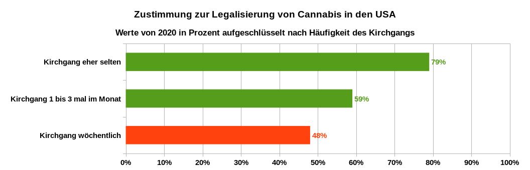 Zustimmung zur Legalisierung von Cannabis in den USA im Jahr 2020 nach Häufigkeit des Kirchgangs aufgeschlüsselt. Datenquelle: Gallup