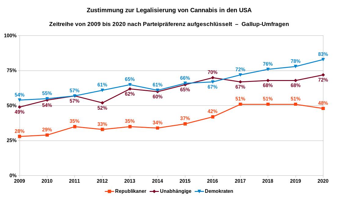 Zustimmung zur Legalisierung von Cannabis in den USA als Zeitreihe von 2009 bis 2019 nach Parteipräferenz aufgeschlüsselt. Datenquelle: Gallup