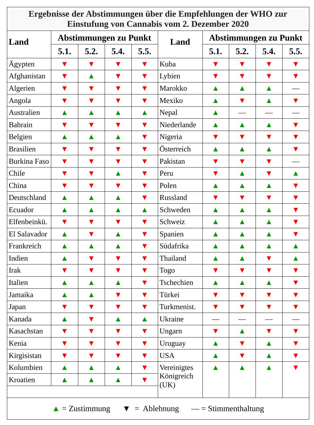 Ergebnisse der Abstimmungen über die Empfehlungen der WHO zur Einstufung von Cannabis vom 2. Dezember 2020. Datenquelle: Kenzi Riboulet-Zemouli and Michael Krawitz: CND-Monitor