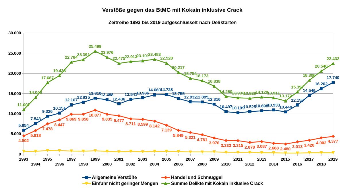 Verstöße gegen das Betäubungsmittelgesetz (BtMG) mit Kokain (einschließlich Crack) – Zeitreihe von 1993 bis 2019 aufgeschlüsselt nach Deliktarten. Datenquelle: BKA: PKS, Schlüsselzahlen: 731200; 732200; 733200