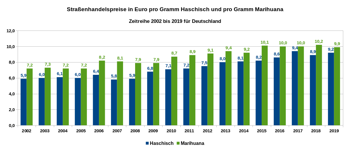 Der Grafik zeigt die Straßenhandelspreise in Euro pro Gramm Haschisch und pro Gramm Marihuana in Deutschland als Zeitreihe von 2002 bis 2019. Datenquelle: DBDD: Jahresberichte, ab 2015 Workbook Drogenmärkte und Kriminalität.