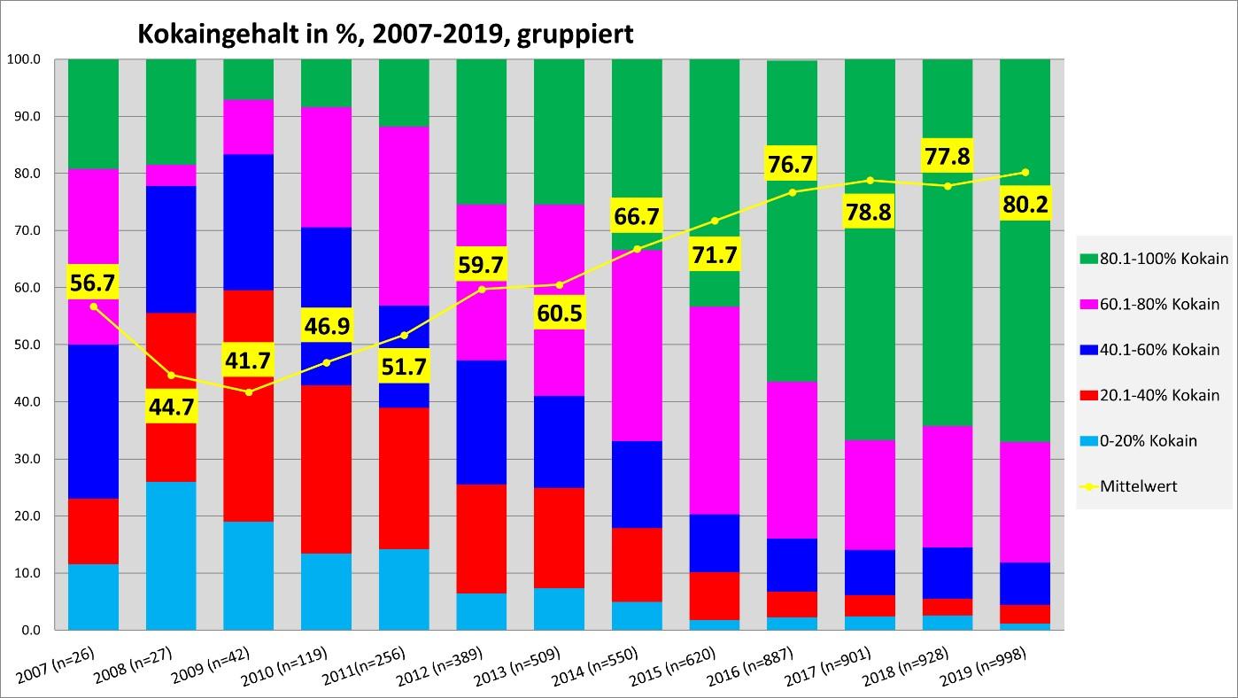 Die Graphik zeigt die Entwicklung des Kokaingehaltes in der Schweiz für den Zeitraum von 2007 bis 2019, gruppiert in Abstufungen von 20-Prozent. Bild: Saferparty, Zürich.