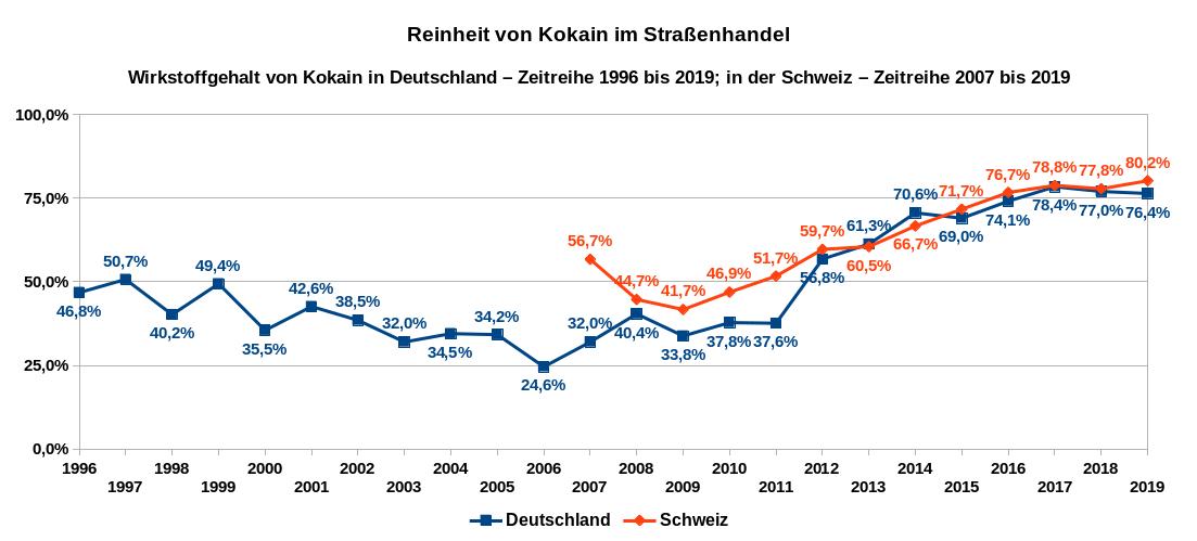 Übersicht über die Entwicklung der Wirkstoffgehalte für Kokain in Deutschland als Zeitreihe von 1996 bis 2019 (blaue Linie) und in der Schweiz von 2007 bis 2019 (rote Linie). Datenquellen: DBDD: Jahresberichte, Drogenmärkte und Kriminalität; Safer Party Zürich.