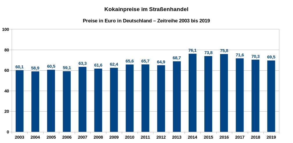 Kokainpreise im Straßenhandel in Deutschland – Zeitreihe der Preise in Euro pro Gramm von 2003 bis 2019. Datenquelle: DBDD: Jahresberichte, Drogenmärkte und Kriminalität.