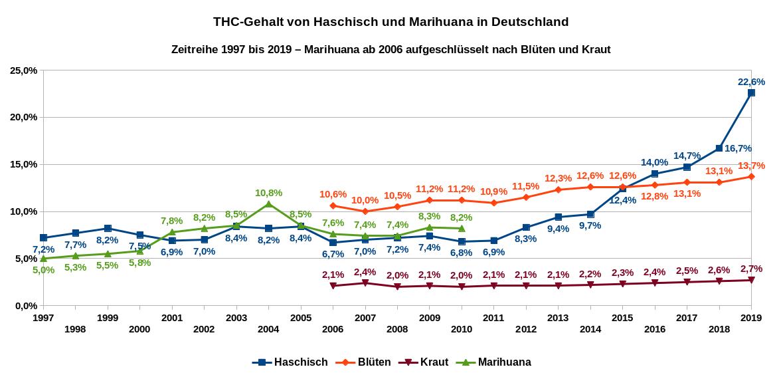 Die Grafik zeigt den durchschnittlichen THC-Gehalt von Haschisch (blaue Linie) und Marihuana (grüne Linie) in Deutschland als Zeitreihe von 1997 bis 2019. Ab dem Jahr 2006 werden die Daten für Marihuana aufgeschlüsselt nach Blüten (rote Linie) und Kraut (violette Linie) dargestellt. Datenquelle: DBDD: Jahresberichte, ab 2015 Workbook Drogenmärkte und Kriminalität.