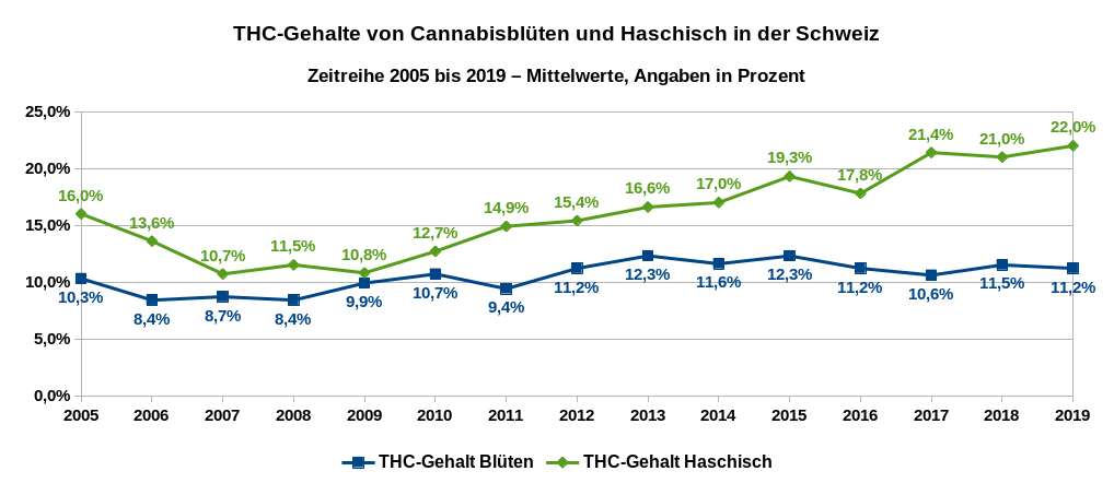 THC-Gehalte von Cannabisblüten und von Haschisch in der Schweiz. Zeitreihe 2005 bis 2018 – Mittelwerte, Angaben in Prozent. Datenquelle SGRM.