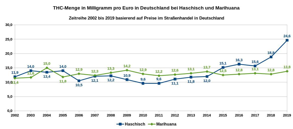 Die Grafik zeigt die THC-Menge in Milligramm, die man pro bezahlten Euro in Straßenhandel in Deutschland für Haschisch und Marihuana erhält. Zeitreihe von 2002 bis 2019. Datenquelle: DBDD: Jahresberichte, ab 2015 Workbook Drogenmärkte und Kriminalität, eigene Berechnungen.