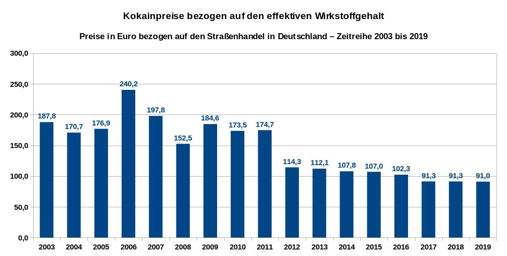 Übersicht über die Entwicklung der Preise pro Gramm für den eigentlichen Wirkstoff Kokain (ohne die beigefügten Streckmittel) als Zeitreihe von 2003 bis 2019. Datenquelle: DBDD: Jahresberichte, Drogenmärkte und Kriminalität.