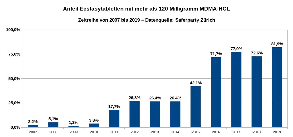Die Grafik veranschaulicht die Zunahme der Dosierung von Ecstasytabletten als Zeitreihe von 2007 bis 2019. Im Jahr 2009 enthielten nur 1,3 Prozent der in Zürich untersuchten Pillen mehr als 120 Milligramm MDMA-HCl, im Jahr 2019 waren es 81,9 Prozent. Datenquelle: Saferparty Zürich