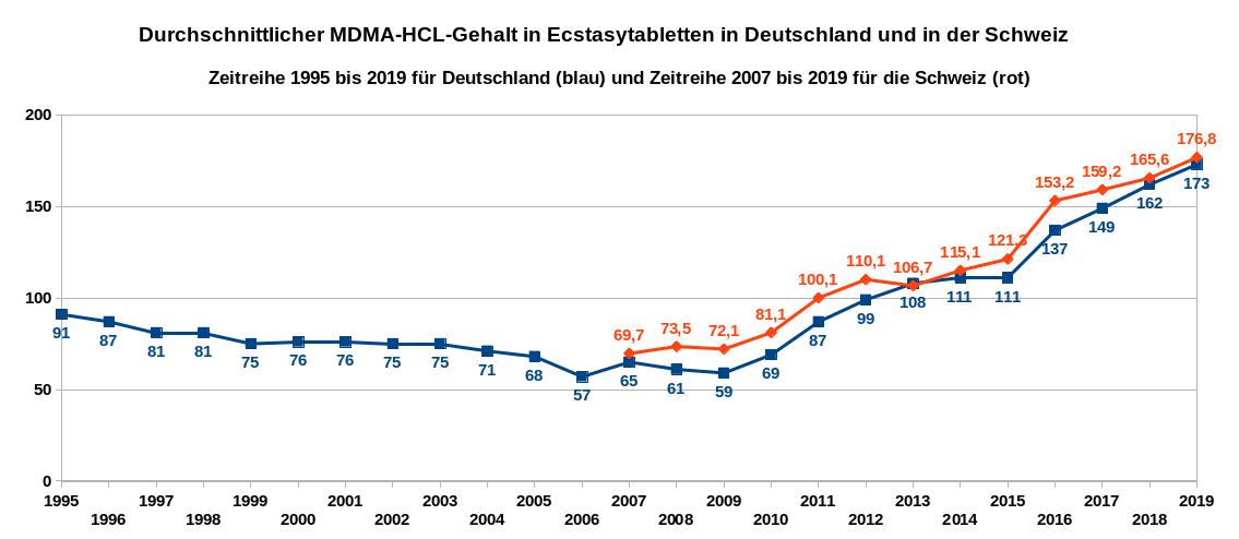 Die Grafik zeigt als Zeitreihe die Entwicklung des MDMA-HCl-Gehaltes von Ecstasytabletten von 1995 bis 2019 in Deutschland sowie den durchschnittlichen Wirkstoffgehalt in Ecstasytabletten in der Schweiz als Zeitreihe von 2007 bis 2019. Datenquellen: DBDD, Safer Party Zürich