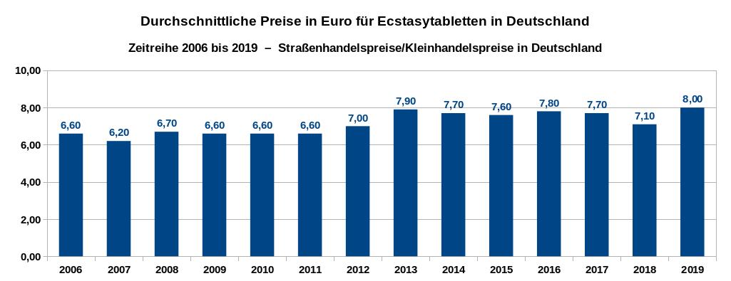 Ecstasypreise im Straßenhandel in Deutschland – Zeitreihe der Preise in Euro pro Pille von 2006 bis 2018. Datenquelle: DBDD: Jahresberichte, Drogenmärkte und Kriminalität.